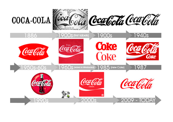 coca cola logo evolution The coca-cola logo the evolution of the coca-cola logo from a simple type font to the elaborate spencerian script logo we know today - the interesting journey that the coca-cola logo has taken over the years can help you date your coca-cola item.