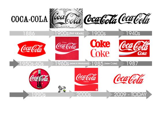the logos